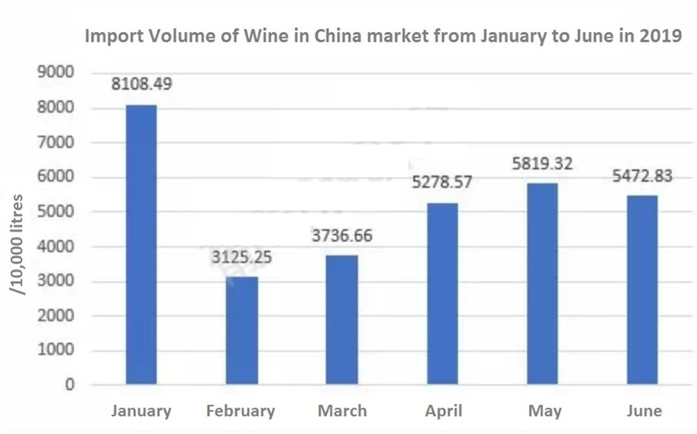 Import Volume of Wine in China market from January to June in 2019