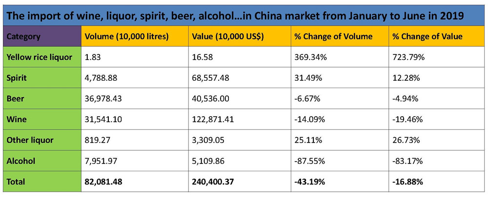 The import of wine, liquor, spirit, beer, alcohol…in China market from January to June in 2019