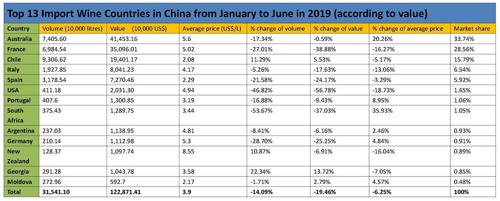 Top 13 Import Wine Countries in China from January to June in 2019