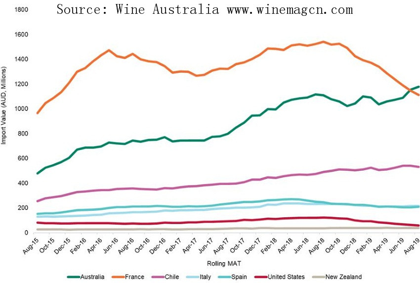 The Changes of the Fine Wine Market in 2019